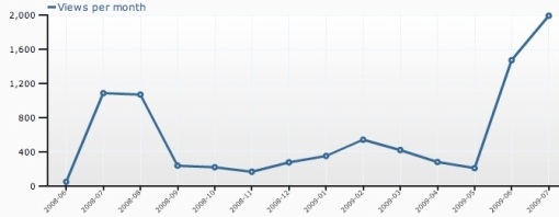 Traffic Stats Before And After Traffic Bug
